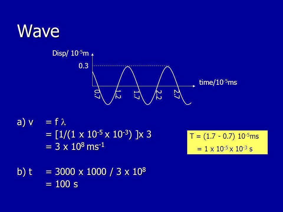 Wave a) v = f  = [1/(1 x 10-5 x 10-3) ]x 3 = 3 x 108 ms-1